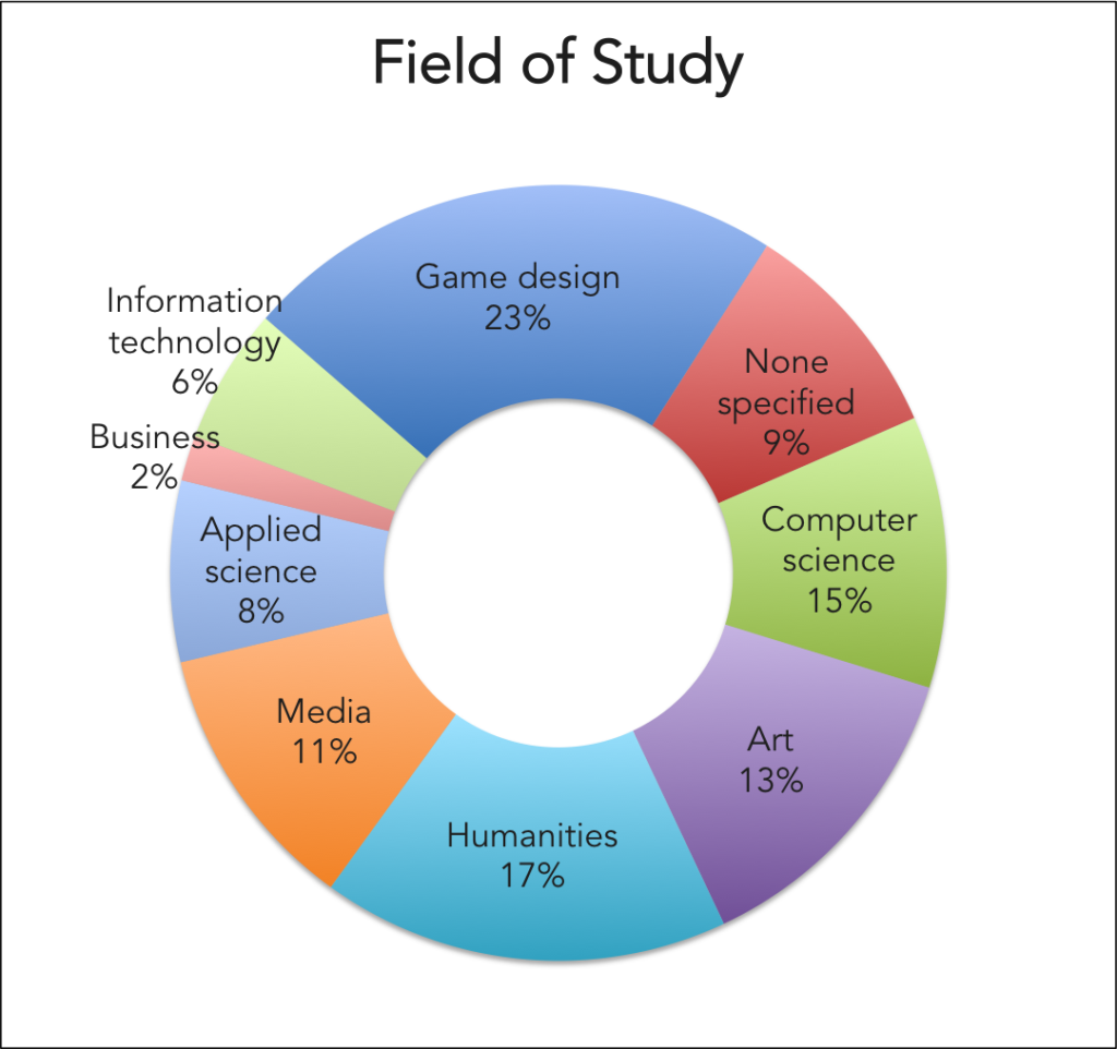 Astrophysics college field of study list