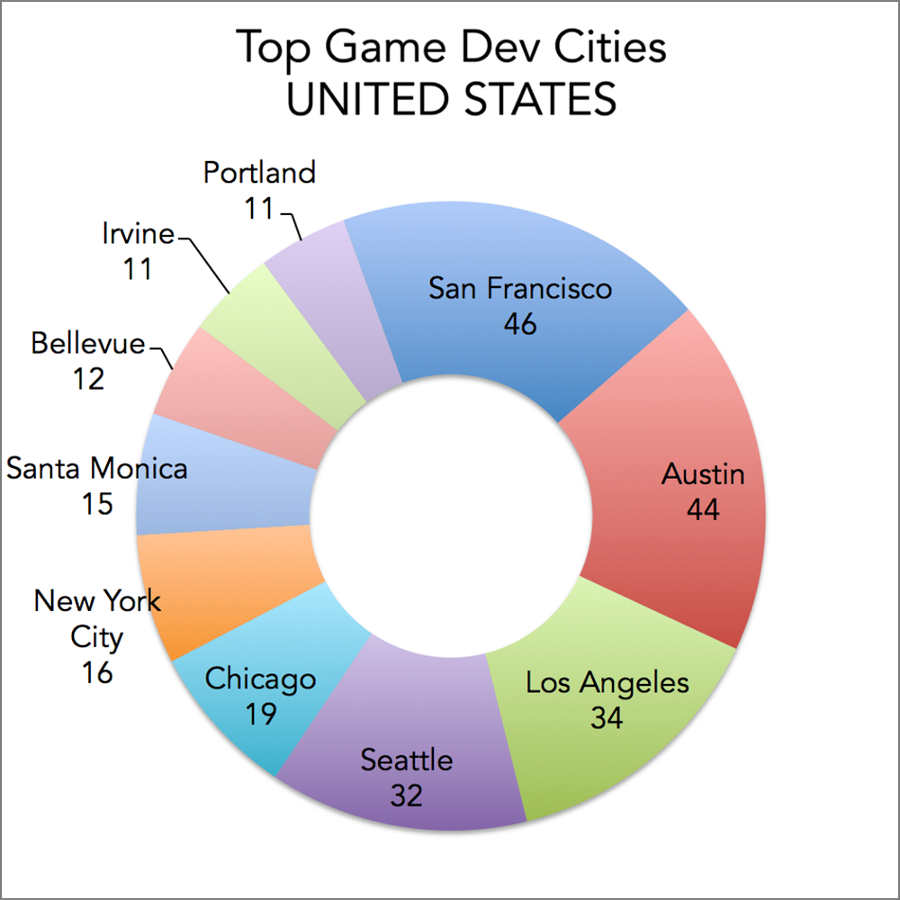 Top game development cities in the United States, based on number of game developers and developers/publishers: San Francisco, Austin, Los Angeles, Seattle, Chicago, New York, Santa Monica, Bellevue, Irvine, Portland.