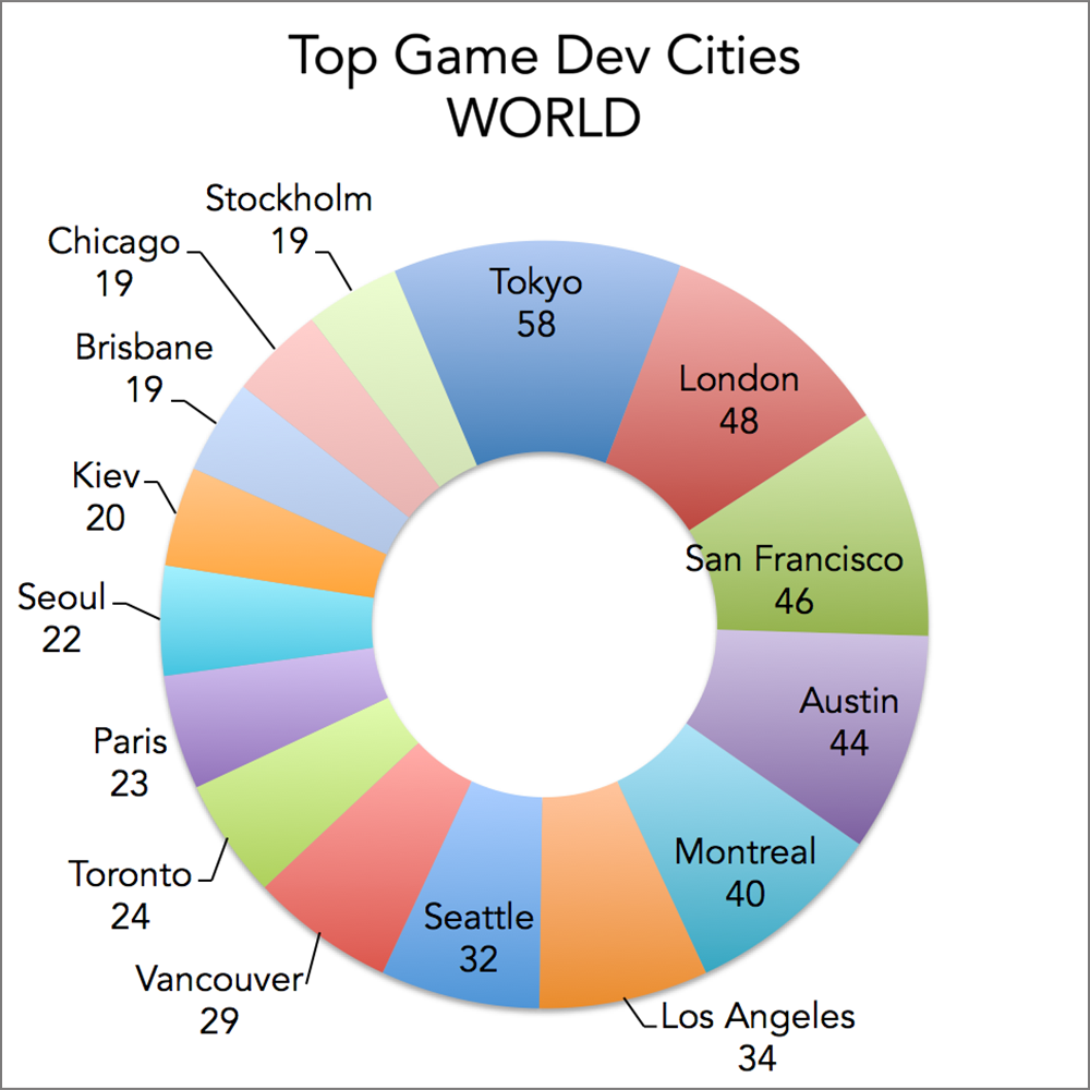 Top game development cities in the World, based on number of game developers and developers/publishers: Tokyo, London, San Francisco, Austin, Montreal, Los Angeles, Seattle, Vancouver, Toronto, Paris, Seoul, Kiev, Brisbane, Chicago, Stockholm.