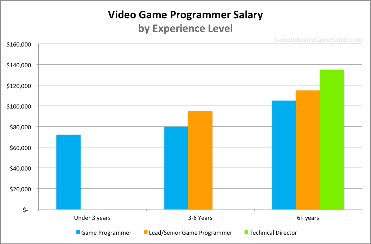 video game programmer salary for  video game programmer salary by years of experience