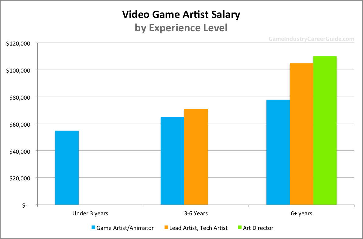 Video Game Artist salary by years of experience