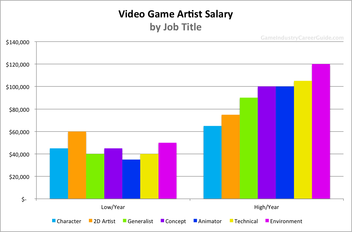 Video game artist salary for 2016 for Character designer job
