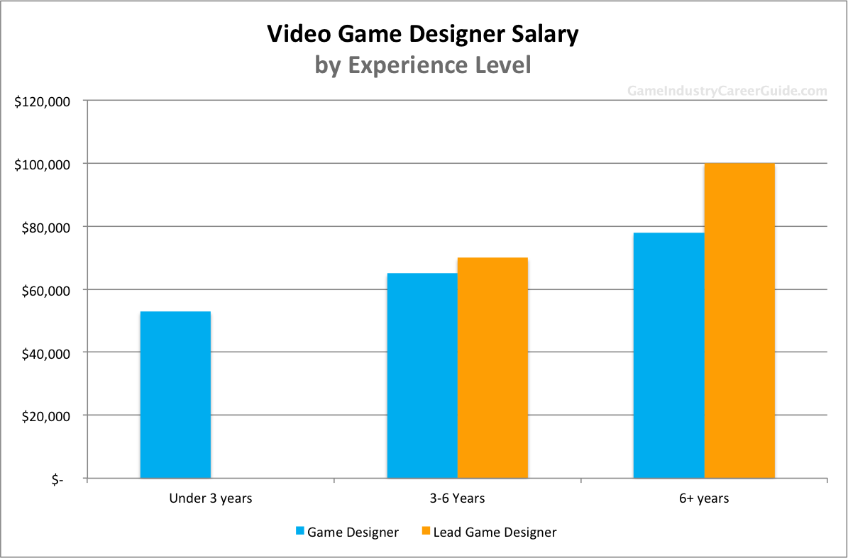 video game designer salary for  the various game designer salary levels based on years of experience