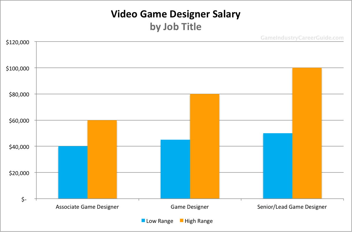 video game designer salary for  the annual salary of a game designer based on job title