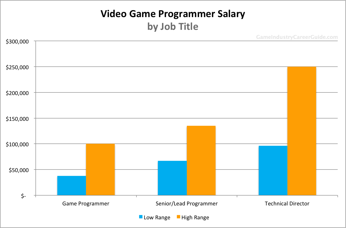 video game programmer salary for  video game programmer salary by job title