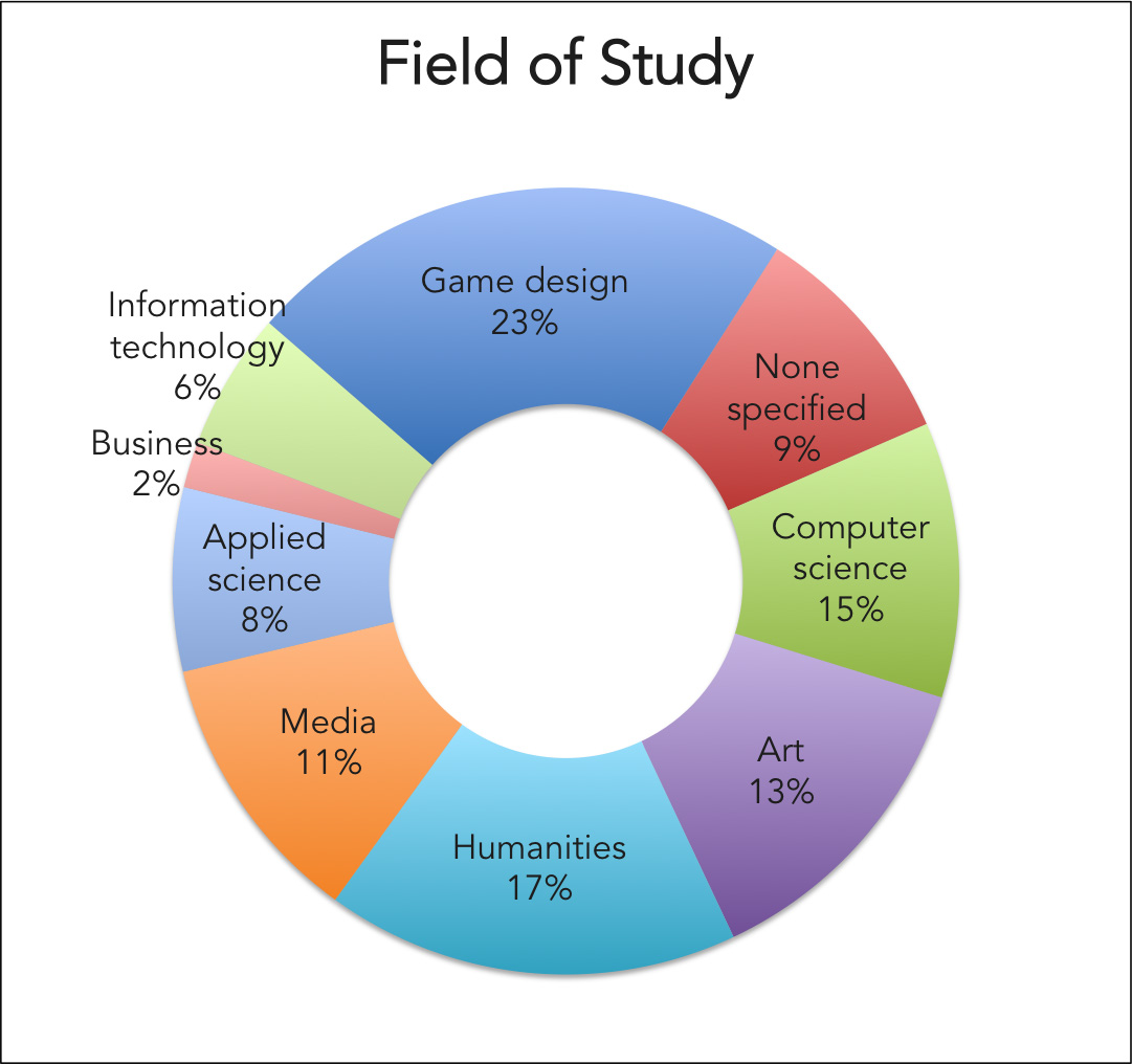 Which degree is required to become a Game Designer?