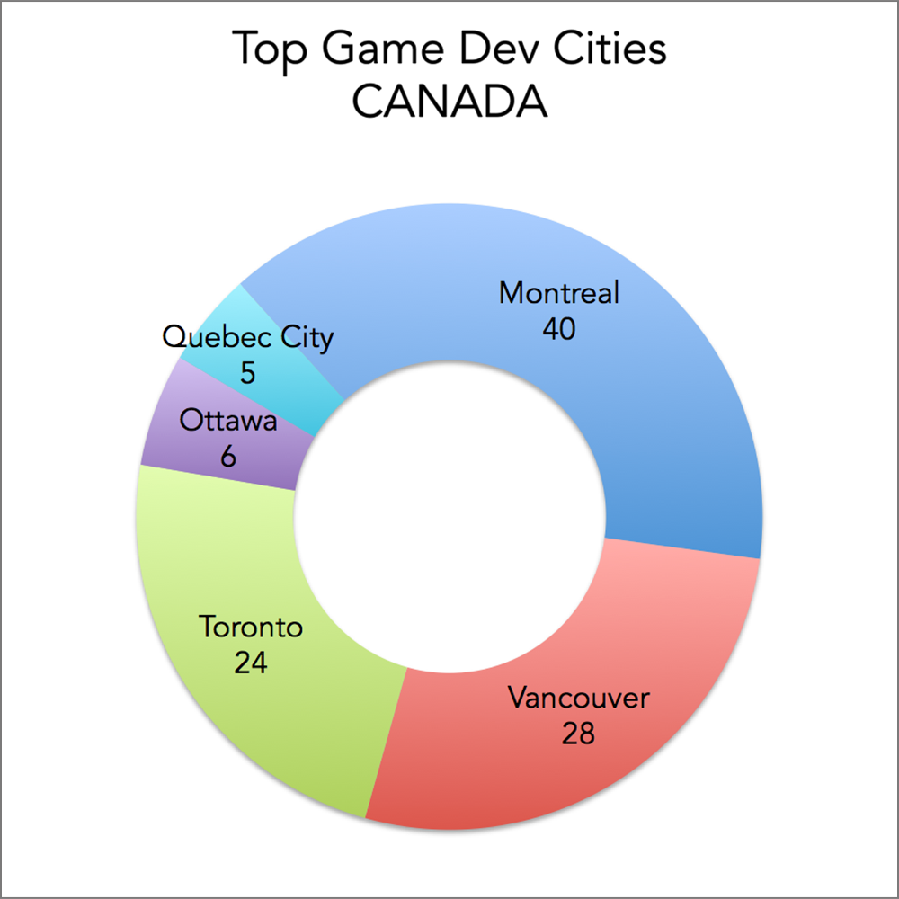 Top game development cities in Canada, based on number of game developers and developers/publishers: Montreal, Vancouver, Toronto, Ottawa, Quebec City.