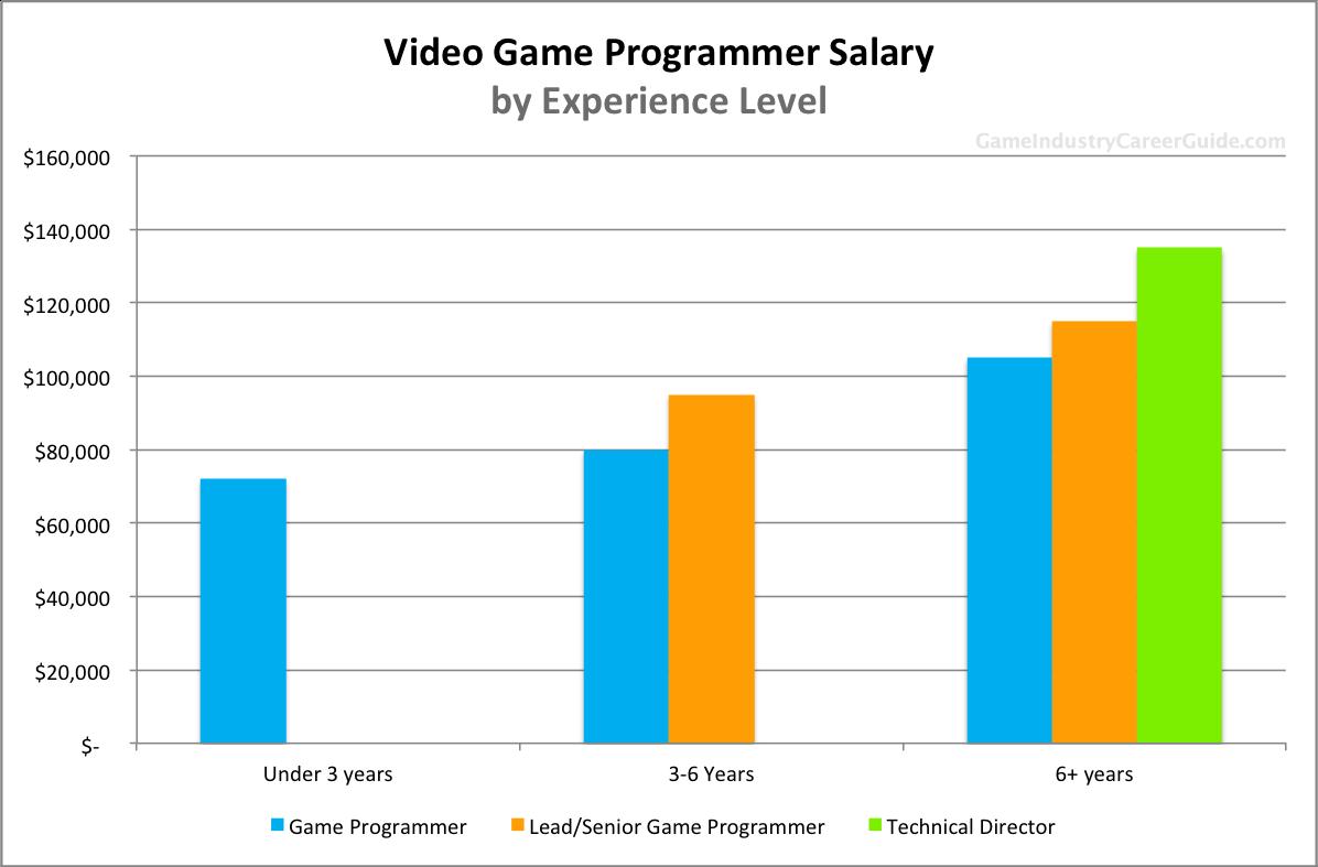 Video Game Programmer Salary For 2018