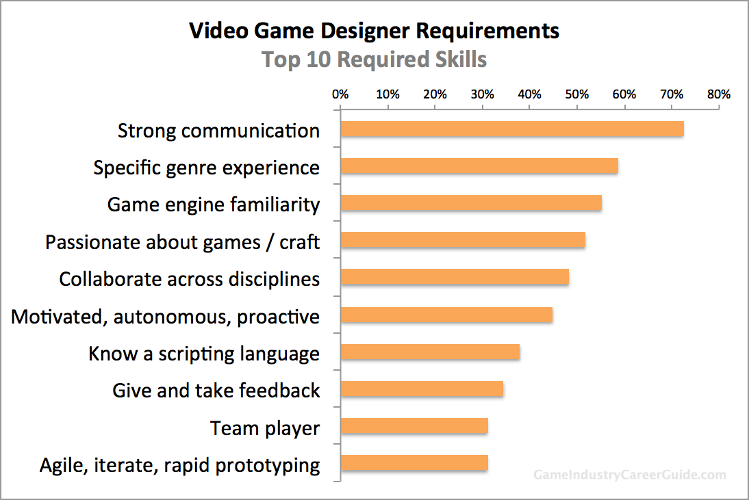 Educational Requirements to Become a Video Game Developer